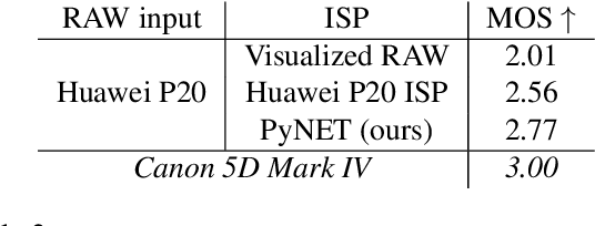 Figure 4 for Replacing Mobile Camera ISP with a Single Deep Learning Model