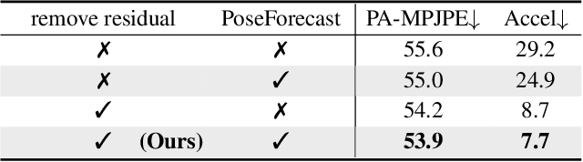 Figure 1 for Beyond Static Features for Temporally Consistent 3D Human Pose and Shape from a Video