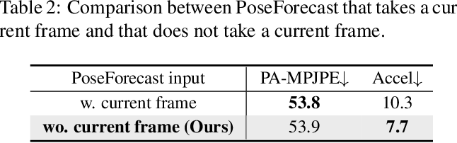 Figure 3 for Beyond Static Features for Temporally Consistent 3D Human Pose and Shape from a Video