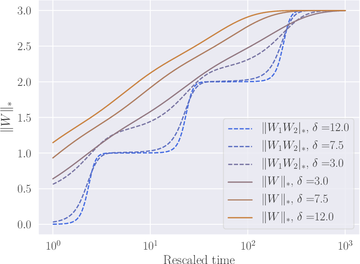 Figure 1 for Implicit Regularization of Discrete Gradient Dynamics in Deep Linear Neural Networks