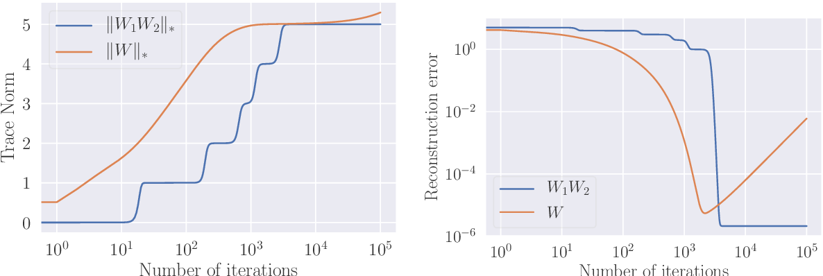 Figure 3 for Implicit Regularization of Discrete Gradient Dynamics in Deep Linear Neural Networks