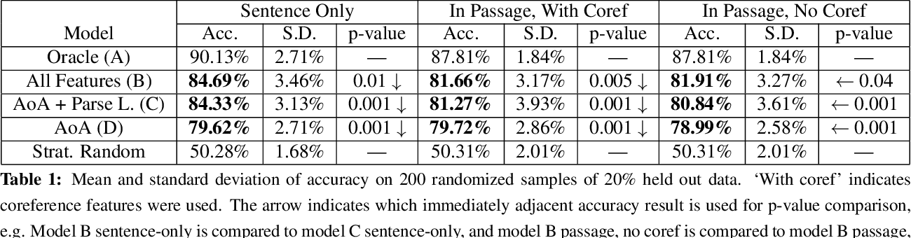 Figure 1 for Predicting the Relative Difficulty of Single Sentences With and Without Surrounding Context
