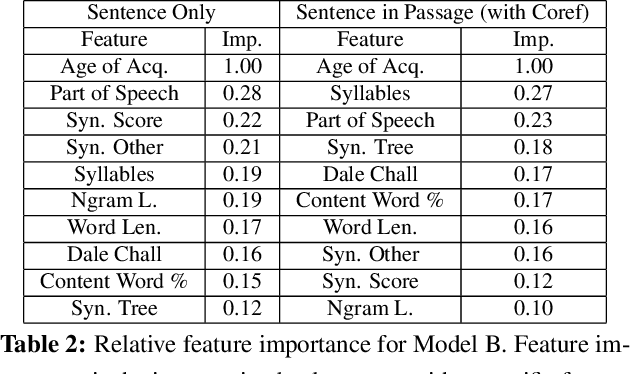 Figure 2 for Predicting the Relative Difficulty of Single Sentences With and Without Surrounding Context