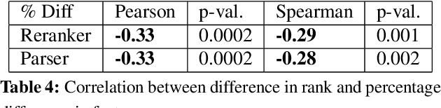Figure 4 for Predicting the Relative Difficulty of Single Sentences With and Without Surrounding Context