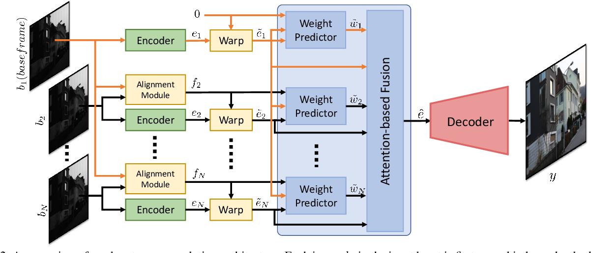 Figure 2 for Deep Burst Super-Resolution