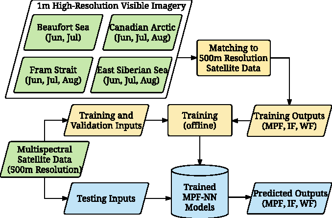 Figure 1 for Applying High-Resolution Visible Imagery to Satellite Melt Pond Fraction Retrieval: A Neural Network Approach