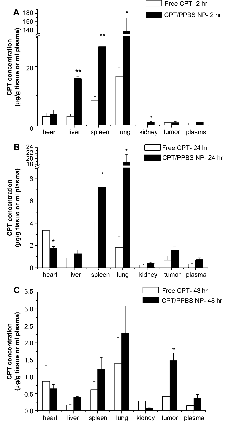 Biodistribution Of CPT At 2 H A 24