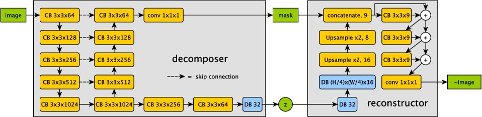Figure 3 for Factorised spatial representation learning: application in semi-supervised myocardial segmentation