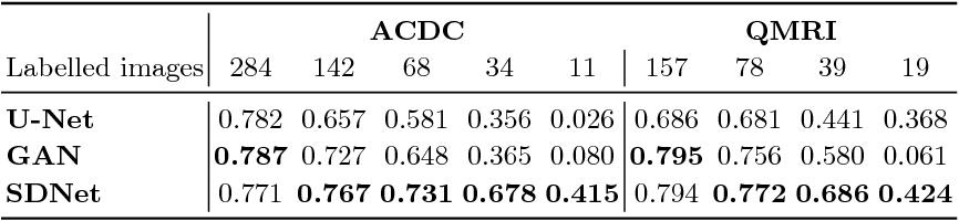 Figure 2 for Factorised spatial representation learning: application in semi-supervised myocardial segmentation