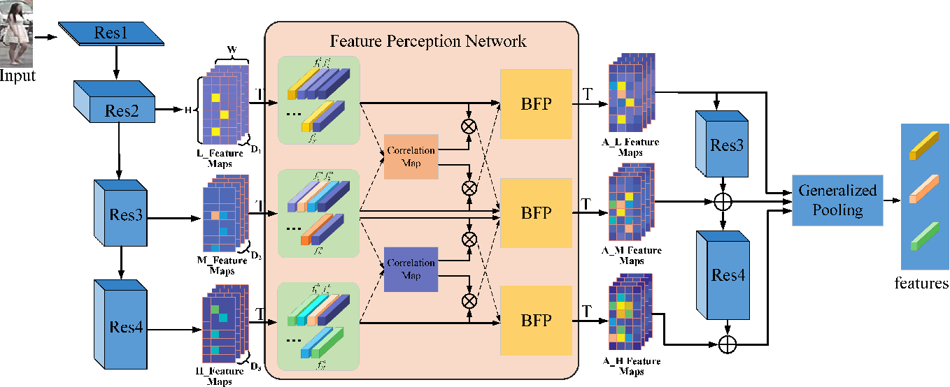 Figure 3 for Hierarchical Bi-Directional Feature Perception Network for Person Re-Identification