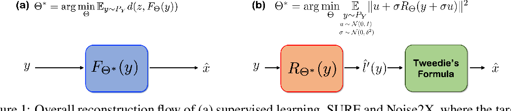 Figure 1 for Noise2Score: Tweedie's Approach to Self-Supervised Image Denoising without Clean Images