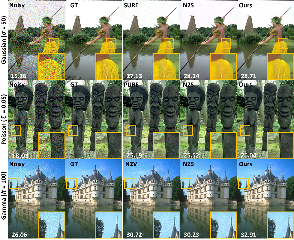 Figure 4 for Noise2Score: Tweedie's Approach to Self-Supervised Image Denoising without Clean Images
