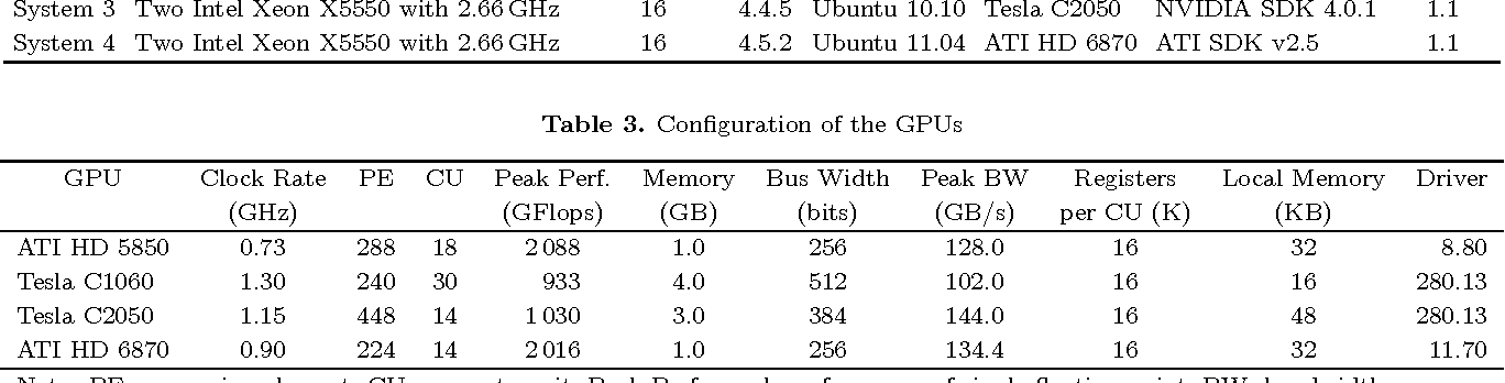 MPFFT: An Auto-Tuning FFT Library for OpenCL GPUs - Semantic