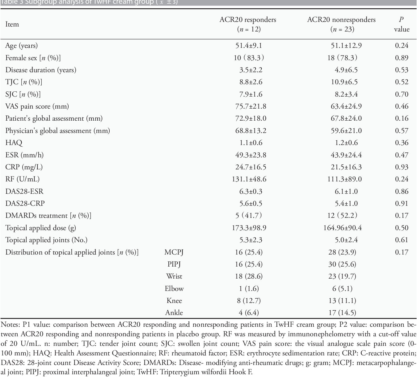 PDF] Effect of cream , prepared with Tripterygium wilfordii Hook F