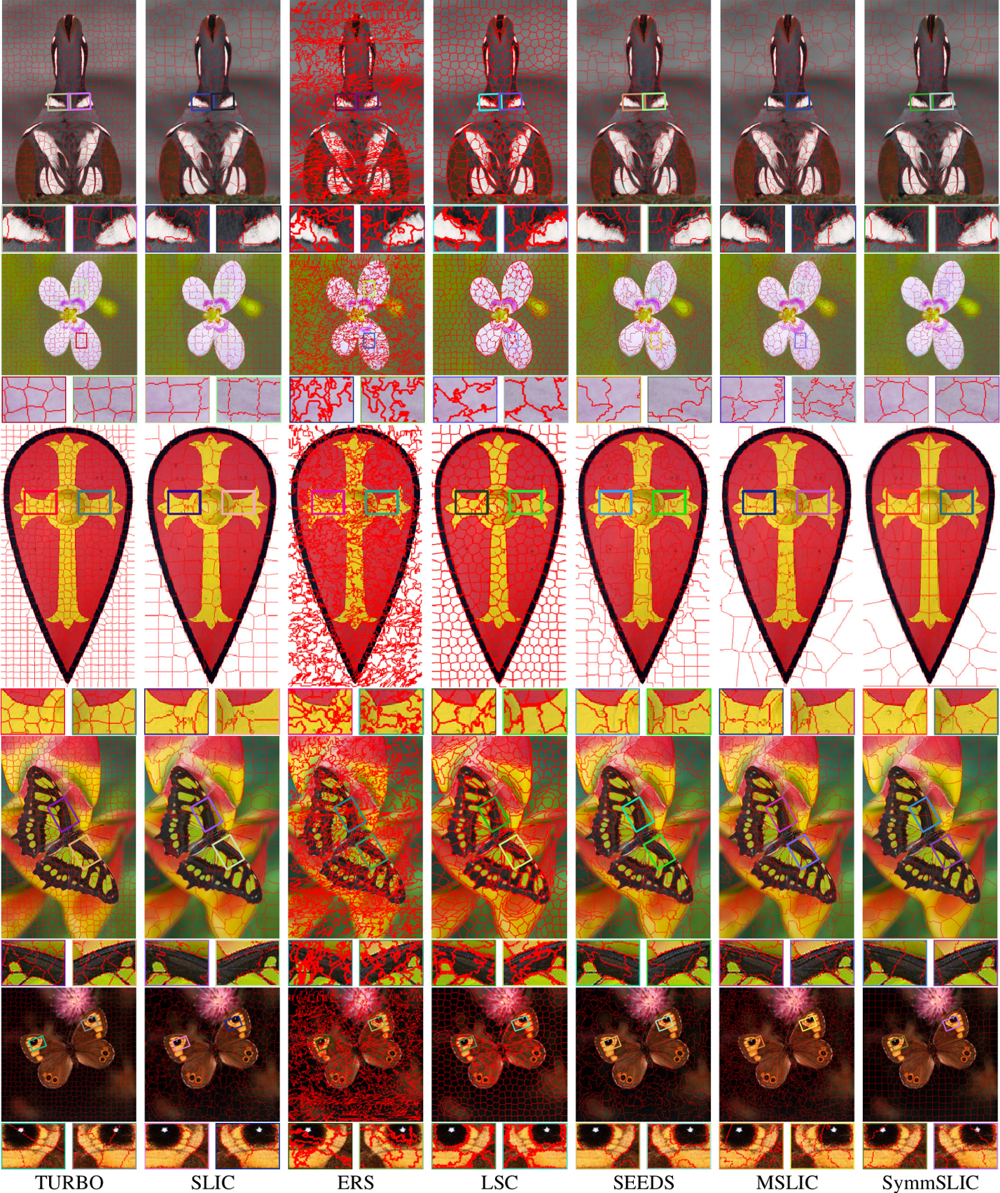Figure 2 for SymmSLIC: Symmetry Aware Superpixel Segmentation and its Applications