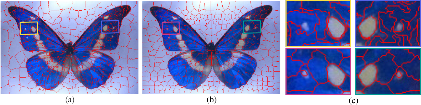 Figure 1 for SymmSLIC: Symmetry Aware Superpixel Segmentation and its Applications