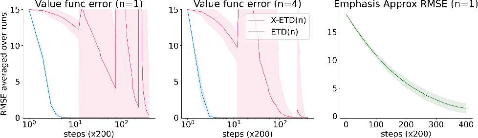 Figure 1 for Learning Expected Emphatic Traces for Deep RL