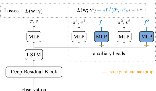 Figure 3 for Learning Expected Emphatic Traces for Deep RL