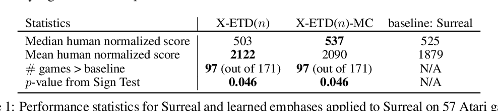 Figure 2 for Learning Expected Emphatic Traces for Deep RL