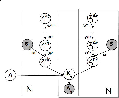 Figure 1 for Deep Generative Models for Relational Data with Side Information