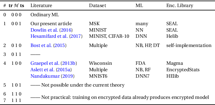 Figure 1 for Machine Learning in Precision Medicine to Preserve Privacy via Encryption