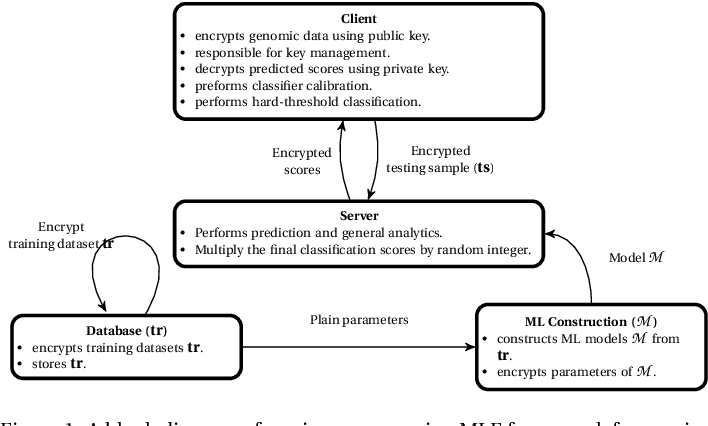 Figure 2 for Machine Learning in Precision Medicine to Preserve Privacy via Encryption
