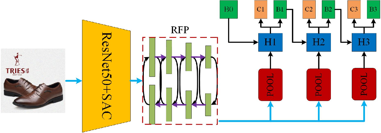 Figure 1 for An Effective and Robust Detector for Logo Detection