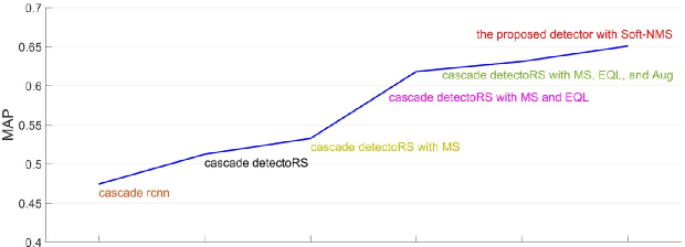 Figure 3 for An Effective and Robust Detector for Logo Detection