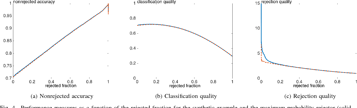 Figure 4 for Performance measures for classification systems with rejection