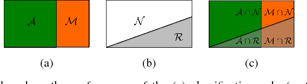 Figure 1 for Performance measures for classification systems with rejection