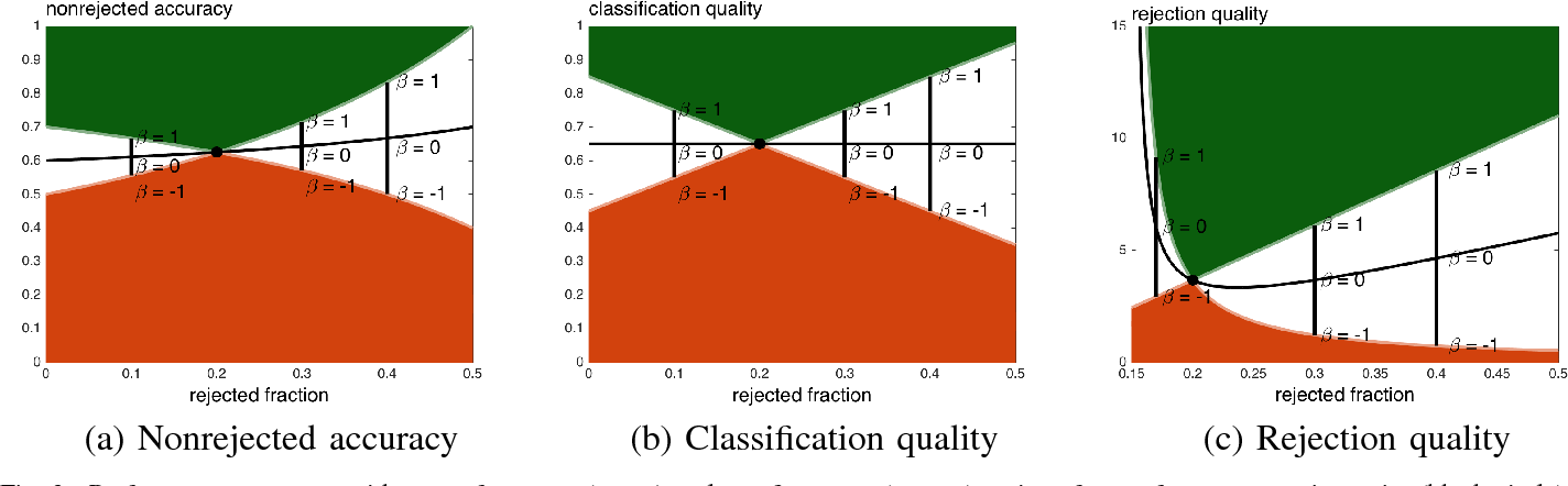Figure 2 for Performance measures for classification systems with rejection