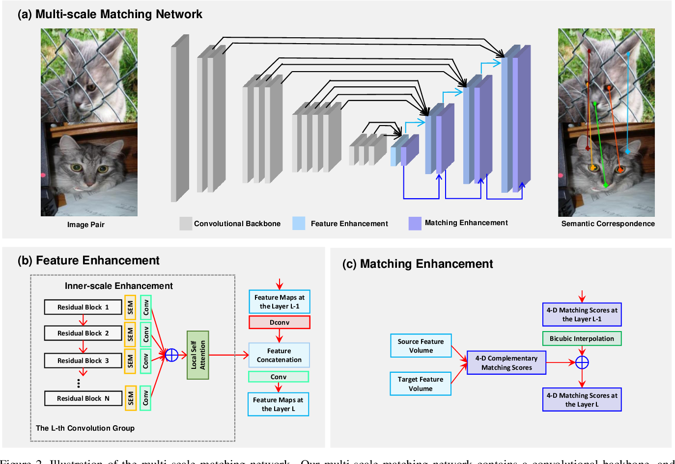 Figure 4 for Multi-scale Matching Networks for Semantic Correspondence