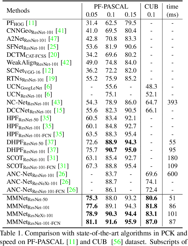 Figure 1 for Multi-scale Matching Networks for Semantic Correspondence