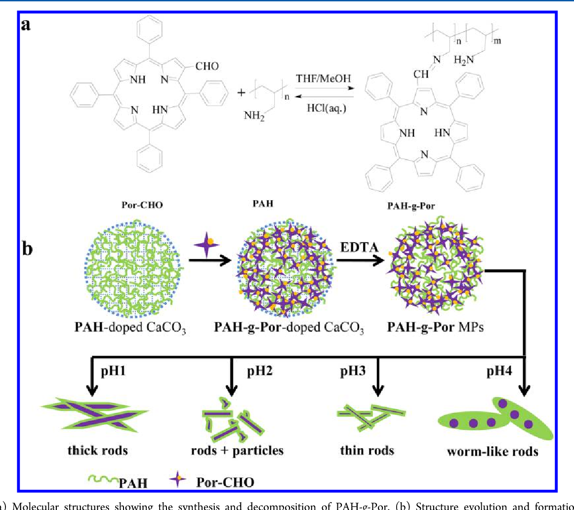 Preparation of novel porphyrin nanomaterials based on the pH