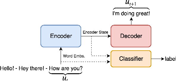 Figure 2 for Probing Neural Dialog Models for Conversational Understanding