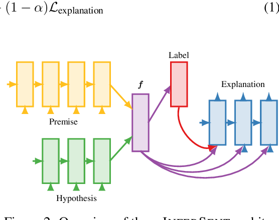 Figure 3 for e-SNLI: Natural Language Inference with Natural Language Explanations