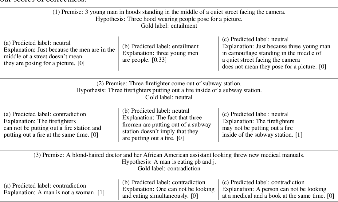 Figure 2 for e-SNLI: Natural Language Inference with Natural Language Explanations