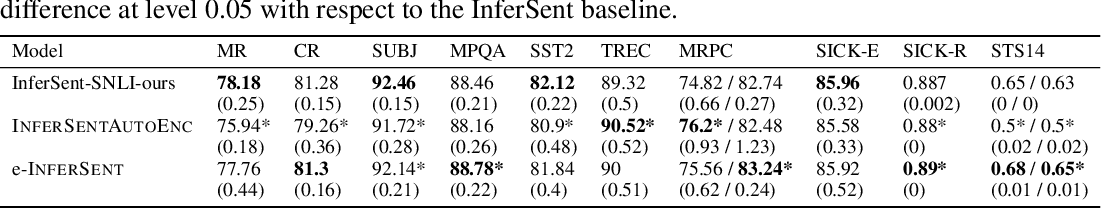 Figure 4 for e-SNLI: Natural Language Inference with Natural Language Explanations