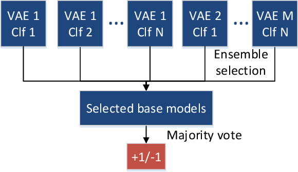 Figure 1 for Cost-sensitive detection with variational autoencoders for environmental acoustic sensing