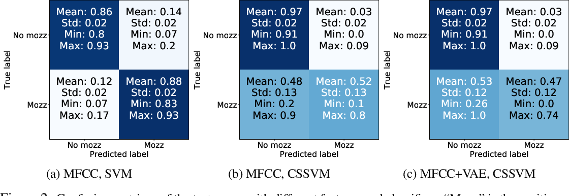 Figure 2 for Cost-sensitive detection with variational autoencoders for environmental acoustic sensing
