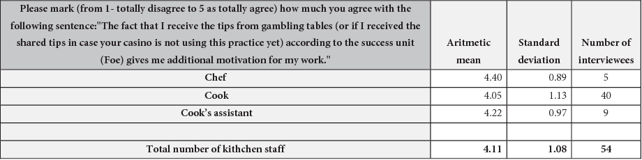 PDF] Impact of Tipping on Workers' Motivation: Comparison between