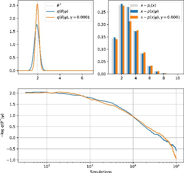 Figure 1 for Adversarial Variational Optimization of Non-Differentiable Simulators