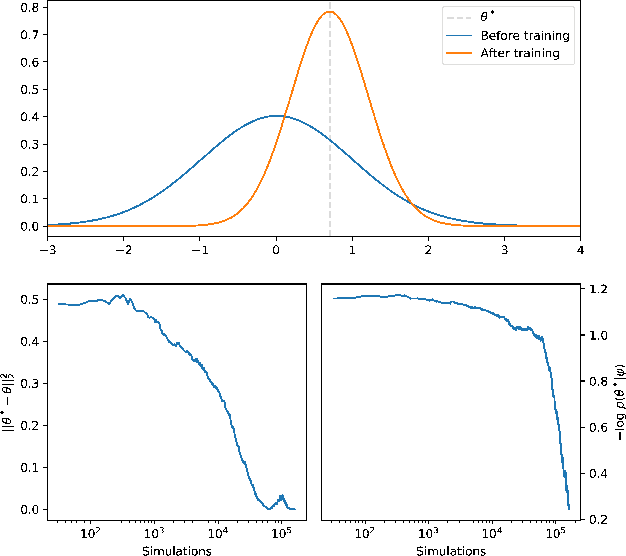 Figure 3 for Adversarial Variational Optimization of Non-Differentiable Simulators