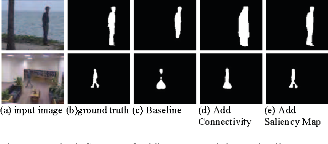 Figure 3 for Moving Object Detection in Video Using Saliency Map and Subspace Learning