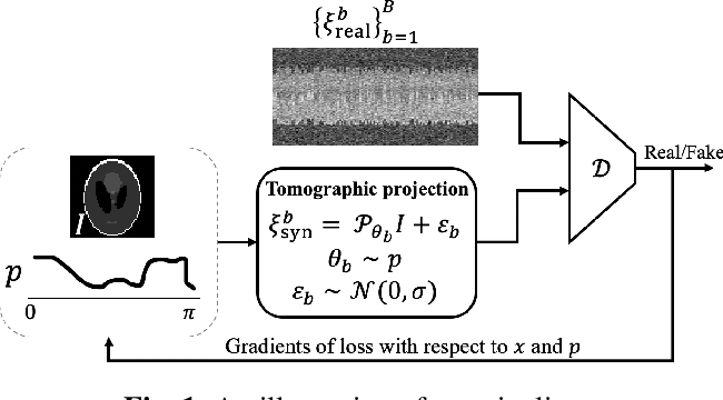 Figure 1 for UVTomo-GAN: An adversarial learning based approach for unknown view X-ray tomographic reconstruction