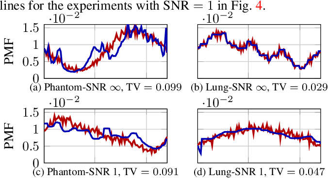 Figure 3 for UVTomo-GAN: An adversarial learning based approach for unknown view X-ray tomographic reconstruction