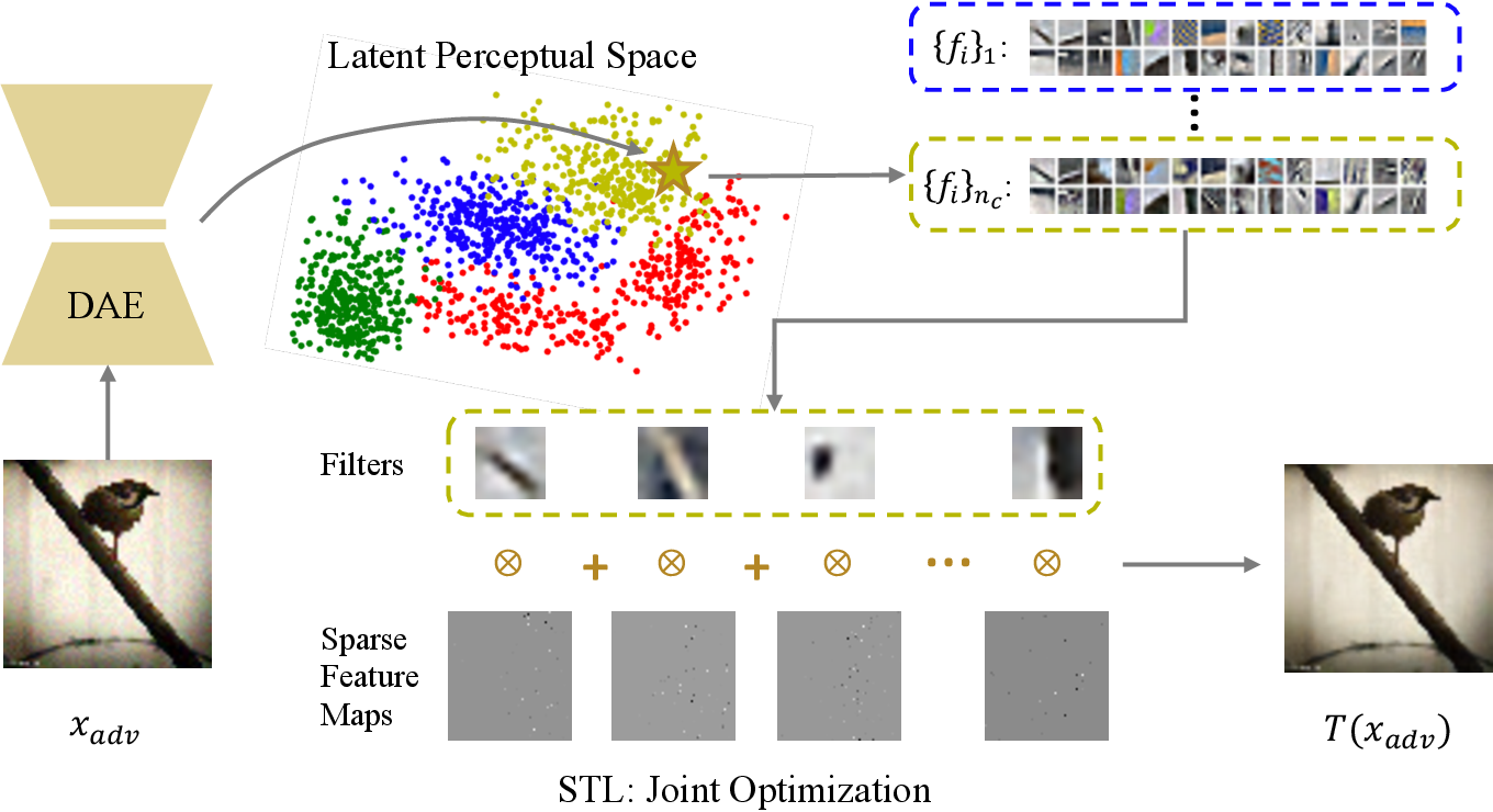 Figure 3 for Adversarial Defense by Stratified Convolutional Sparse Coding