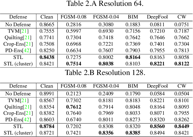 Figure 4 for Adversarial Defense by Stratified Convolutional Sparse Coding