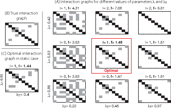 Figure 2 for Sparse plus low-rank autoregressive identification in neuroimaging time series
