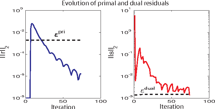 Figure 3 for Sparse plus low-rank autoregressive identification in neuroimaging time series